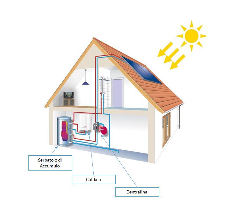 impianto_solare_termico_big